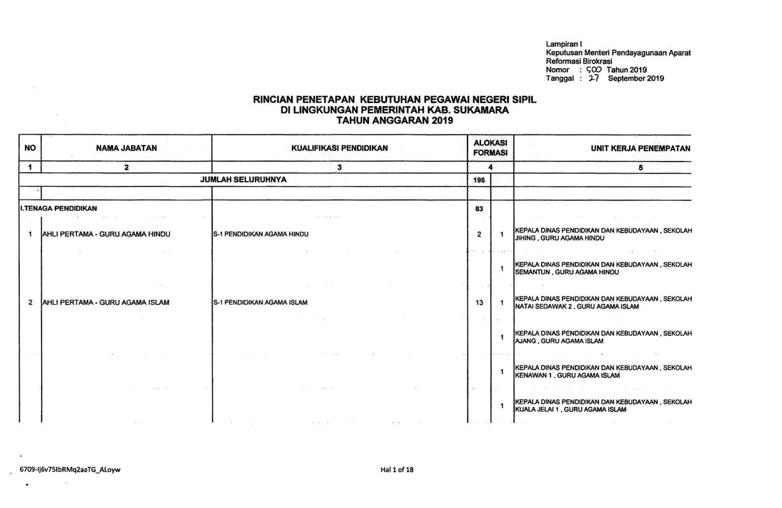 Download Formasi CPNS Kabupaten Sukamara Provinsi Kalimantan Tengah Tahun 2019
