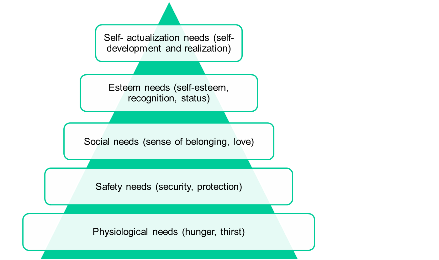 needs theories This unit sets out some theories of learning and how they relate to teaching  pupils with sen  we look at theories of typical development and how they can  inform.