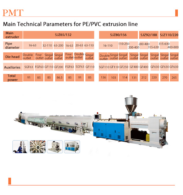 The Best PVC Pipe Extrusion machine