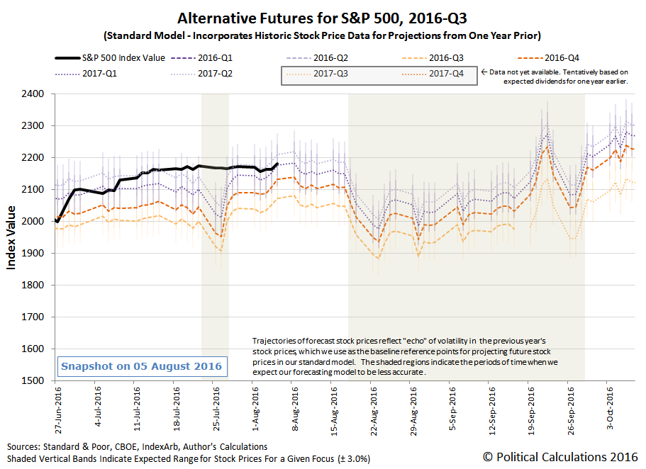 Alternative Futures - S&P 500 - 2016Q3 - Standard Model - Snapshot 2016-08-05