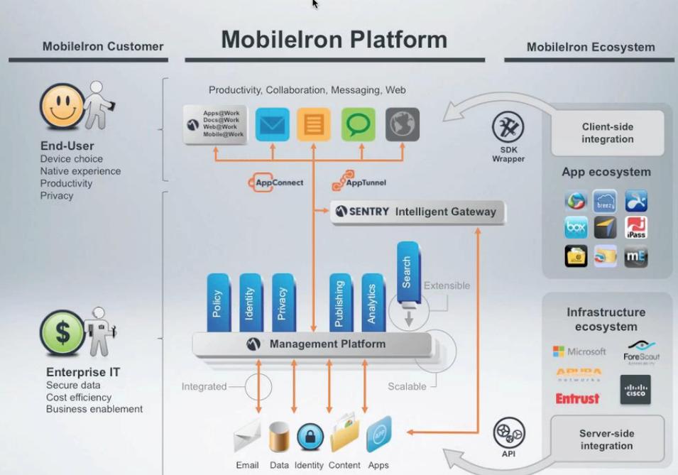 TeamXchange: MobileIron adds Cisco ISE (Identity Services