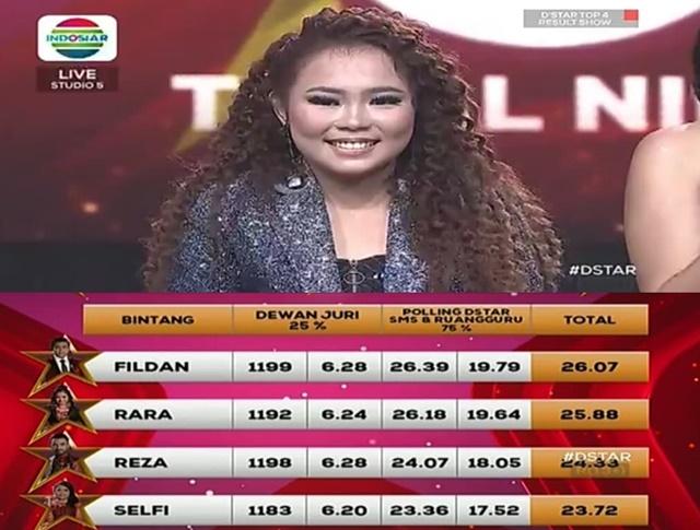 Hasil Konser Result Top 4 D'Star Indosiar Tadi Malam