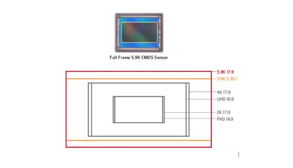 Форматы считывания в камере Canon C700 FF