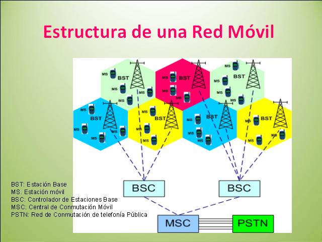 Tecnología 3ºaño Ies Santiago Temple Telefonía Celular
