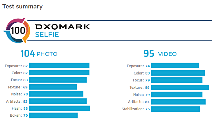 إختبارات DxOMark تمنح المرتبة الثانية للكاميرا الأمامية لهاتف Galaxy S20 Ultra