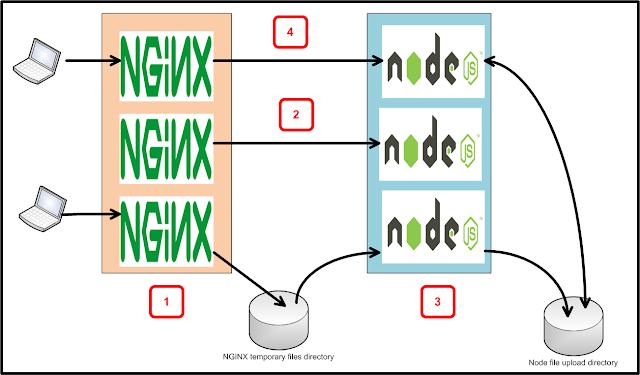 Gigabit File uploads Over HTTP - The Node js with NGINX version
