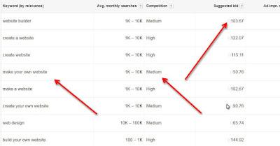 google keyword tool search list
