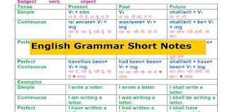 English Grammar Books PDF Free Download