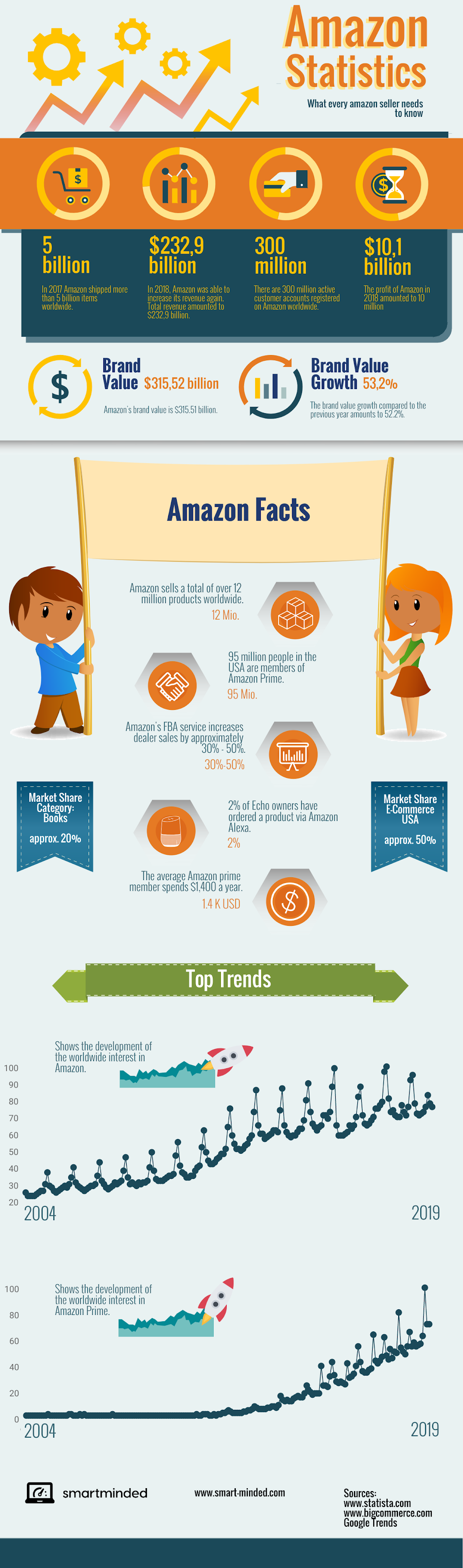 Amazon Statistics: What Every Amazon Seller Needs To Know #infographic