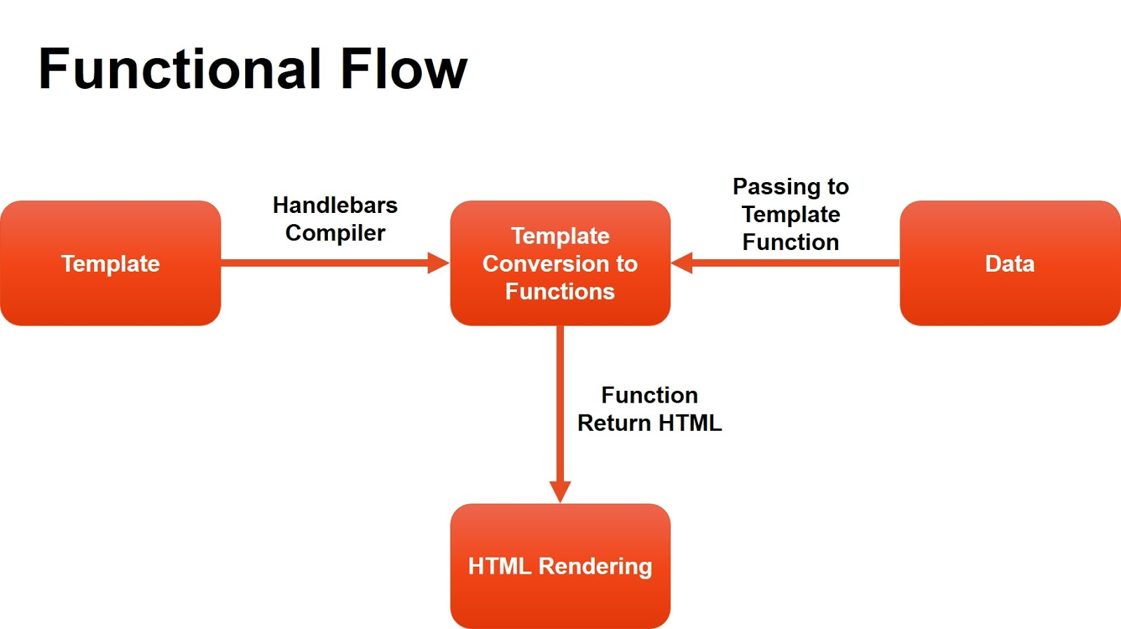 Dynamic Html Using Handlebars Javascript Asmas Blog Block Diagram Jquery Template Engine Functional Flow