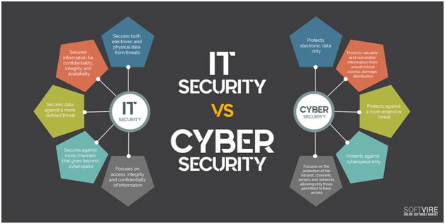 The Difference Between Cyber Security and IT Security