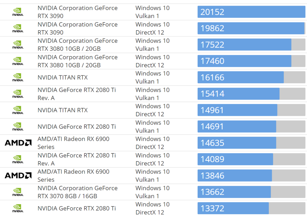 AMD Radeon RX 6800 'Big Navi GPU' Benchmark Leaked, Faster Than The RTX 3070