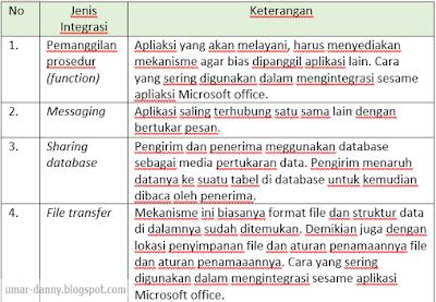 Contoh Soal Informatika Kelas X Semester 1 Beserta Jawaban Kurikulum 2013 Essay