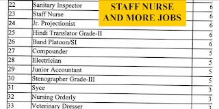 Staff Nurse Vacancies Bureau of Police Research and Development