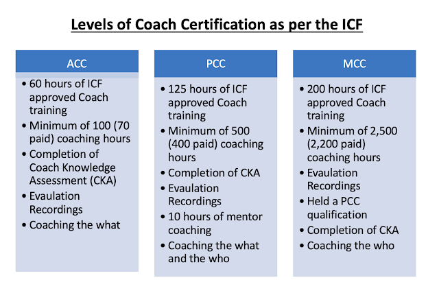 Levels of ICF Coach Certification