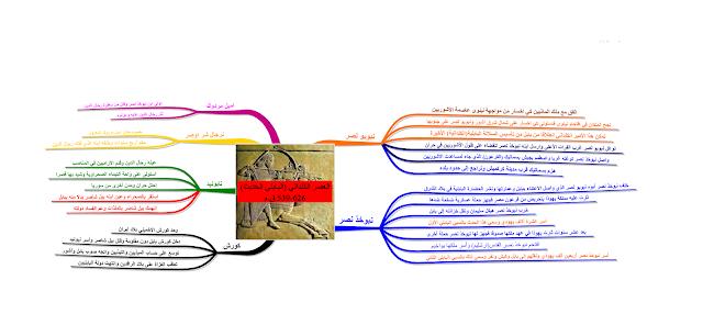 خريطة ذهنية لمحاضرة العصر البابلي الحديث (العصر الكلداني) 612-539 ق.م