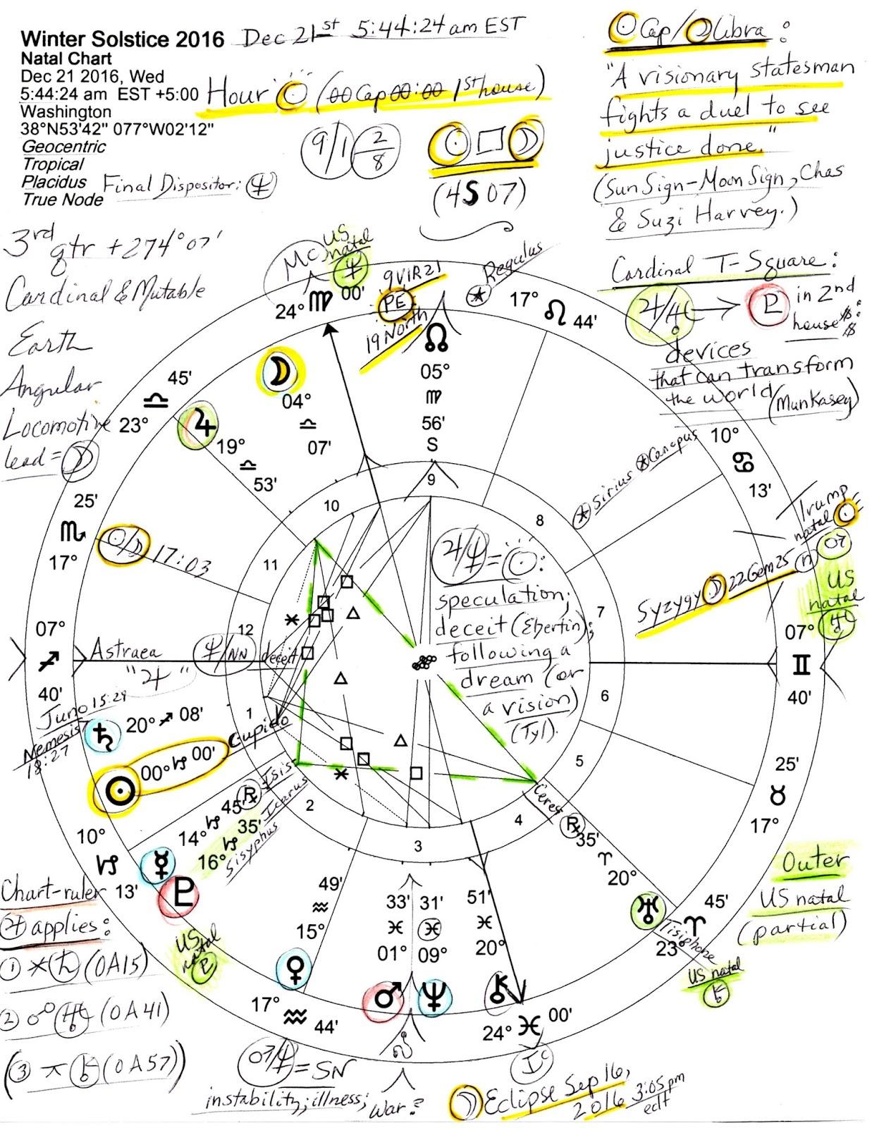 december 21 2016 horoscope