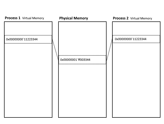 memory process paper This paper will explain various concepts of memory and as part of the analysis of memory the results from a short term memory test will be included to explain the role of encoding and retrieval in the memory process as it relates to the selected test and results.