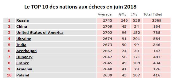 Echecs : le nouveau classement Elo Fide