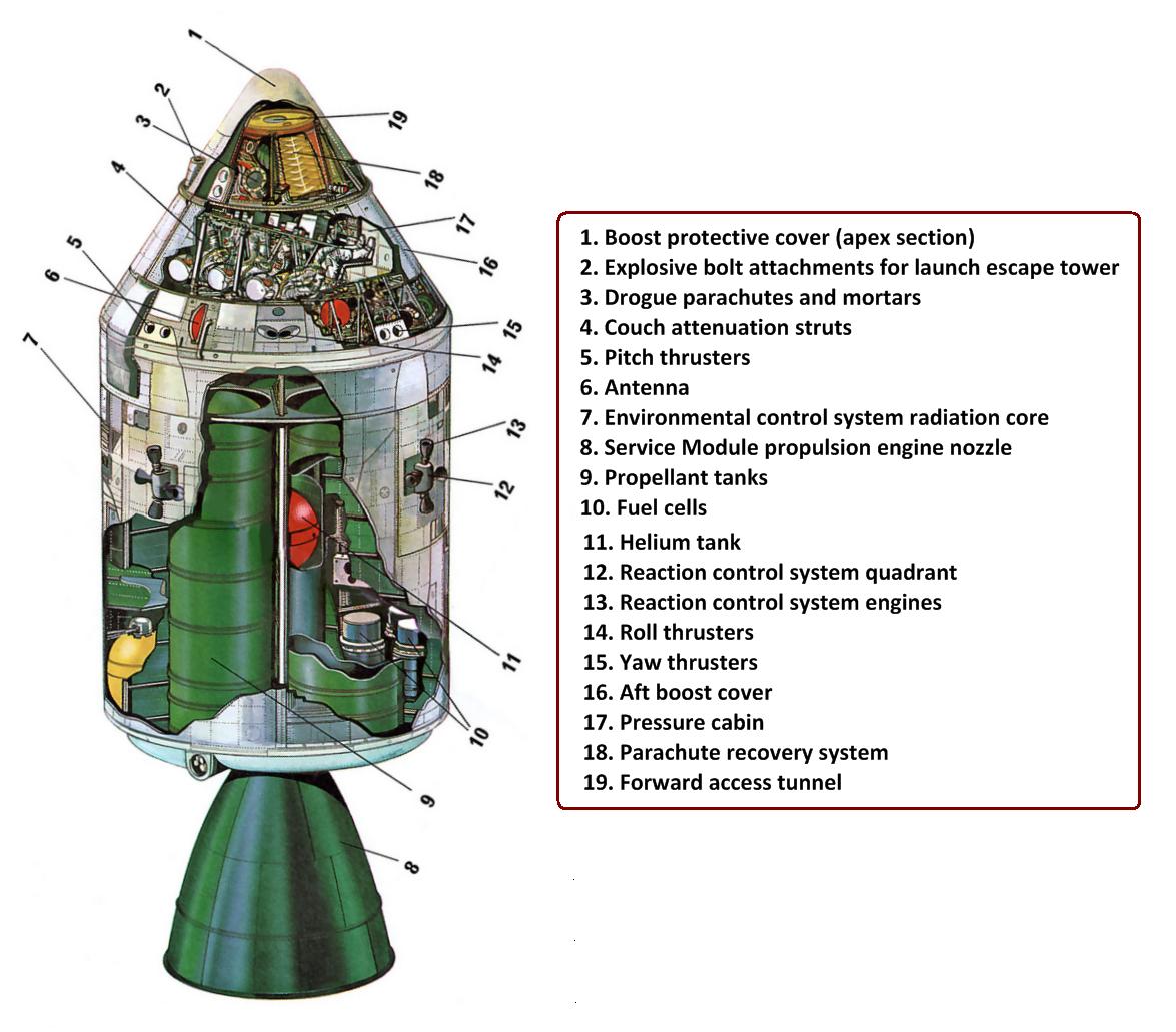 parts of the apollo spacecraft - photo #15