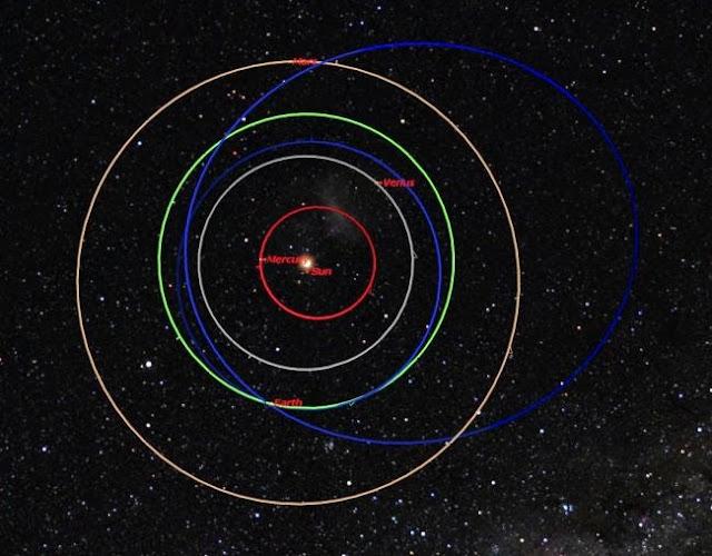 天體軌道與常態科學