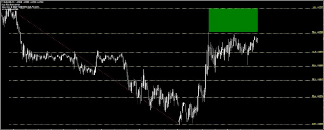 Auto Fibo Retracement