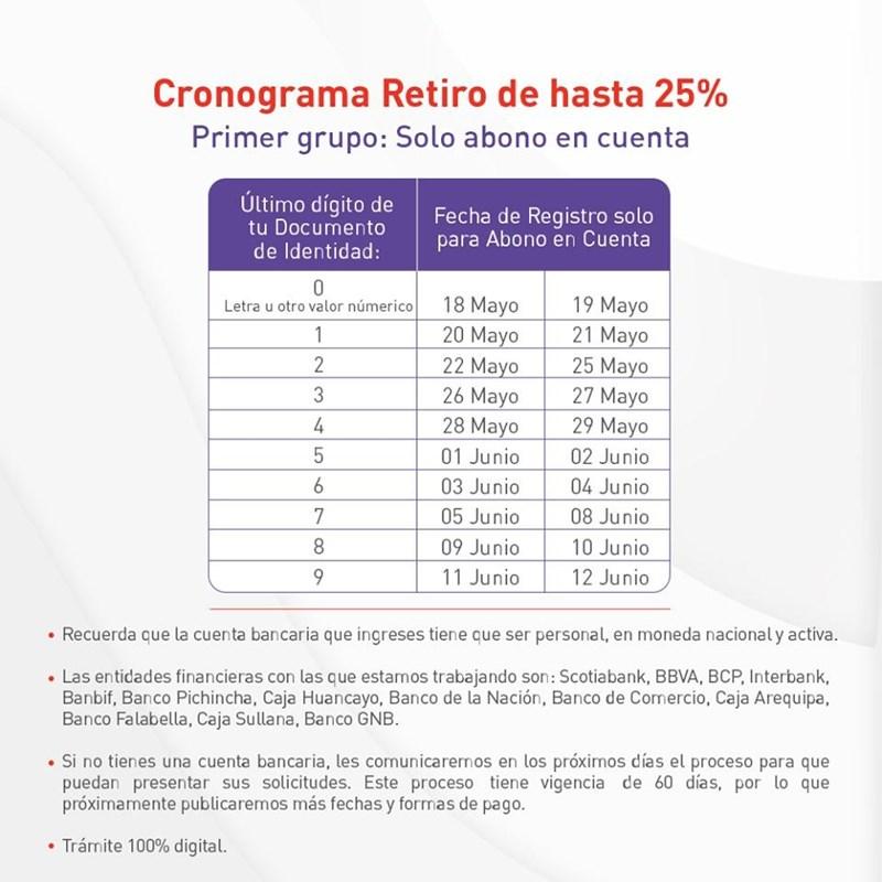CRONOGRAMA DE SOLICITUD PARA RETIRO DEL 25% DE FONDO DE LAS afp