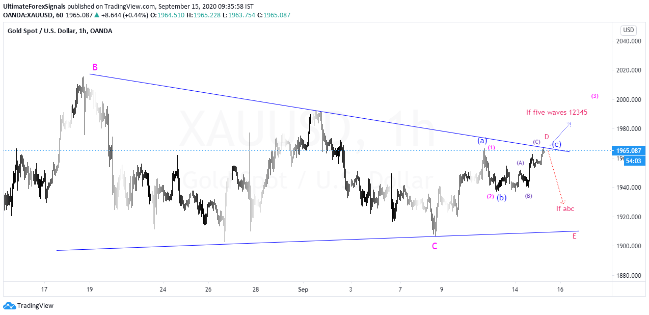 XAU/USD Elliott wave ,Price Action