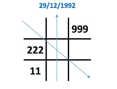 Ý nghĩa con số 2 trong biểu đồ ngày sinh (Thần số học)