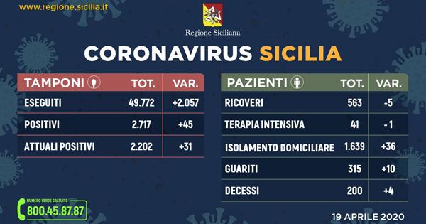 L'aggiornamento in Sicilia, 2.202 positivi e 315 guariti