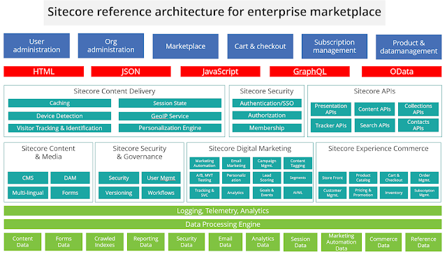 Sitecore reference architecture for digital marketplace