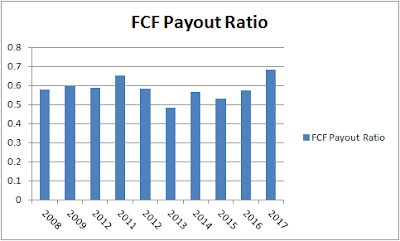 PepsiCo FCF Payout Ratio
