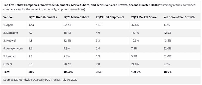 Tablet market numbers in Q2 2020