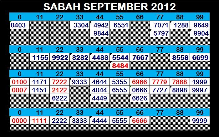 FORECAST LIDASSCAN: Forecast SABAH 12 SEPTEMBER 2012 WEDNESDAY