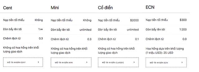 huong-dan-mo-tai-khoang-giao-dich-tai-san-exness.com-giao-dich-forex-bitcoin 5