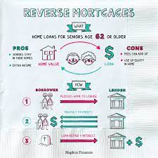 Advantages & Strategies of Reverse Mortgage