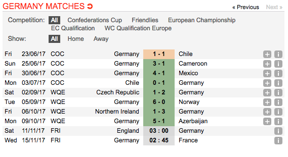 ดูบอลสด แทงบอล วิเคราะห์บอลระหว่าง อังกฤษ vs ทีมชาติเยอรมัน