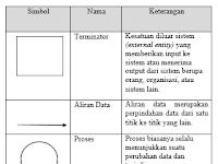 Download Perbedaan Diagram Konteks Dfd Dan Flowchart Pictures