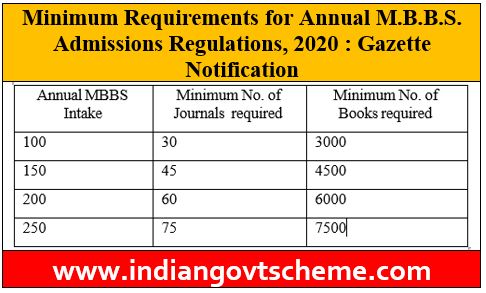 M.B.B.S. Admissions Regulations