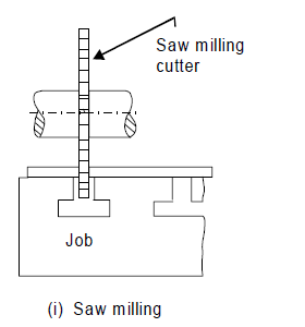 Saw Milling Operations