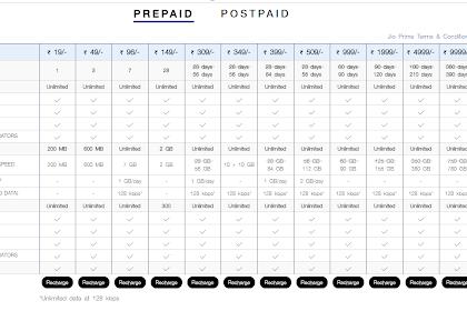Jio's new Dhan Dhana Dhan prepaid, postpaid plans: 84GB data at Rs 399 and more Plans