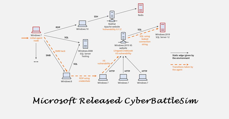 Microsoft Released CyberBattleSim
