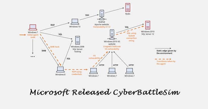 Microsoft Released CyberBattleSim