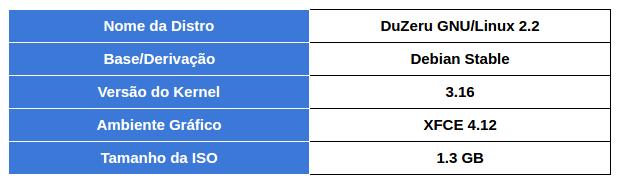 Fixa técnica DuZeru GNUU/Linux