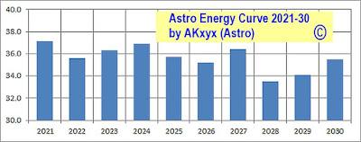 2021-2030 Decade Astro Energy Curve