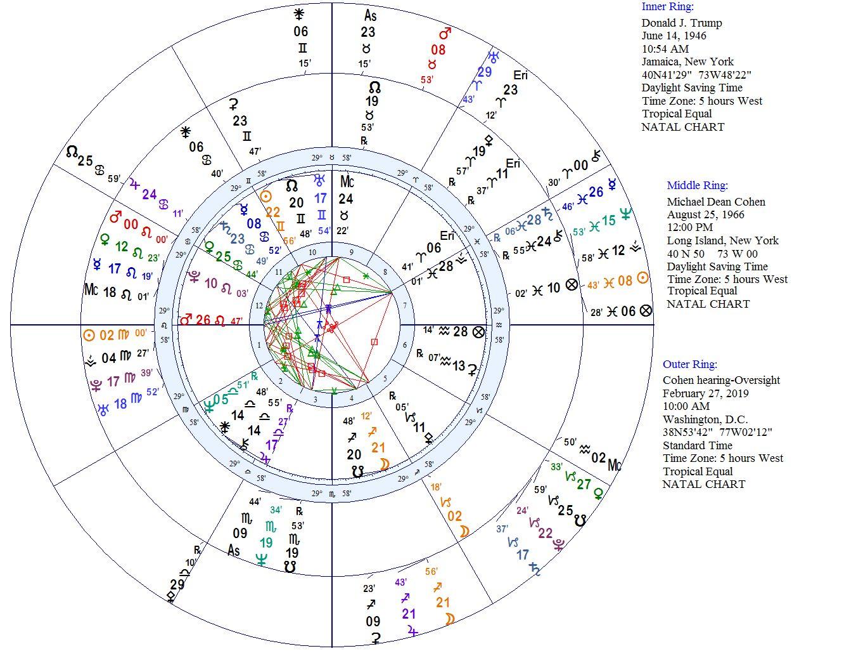 mundane astrology blogs