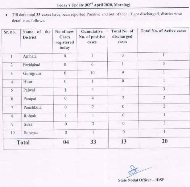 haryana-corona-update-2-april-2020