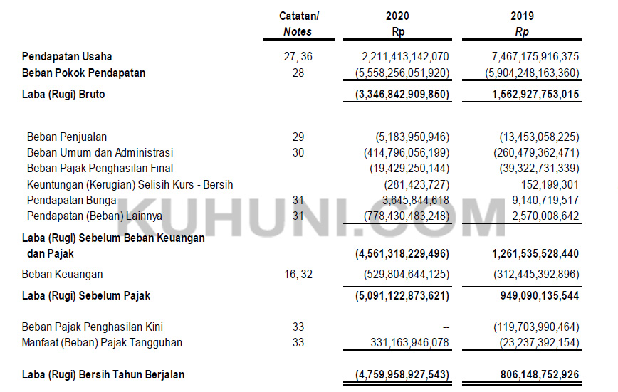 Laba Bersih WSBP 2020