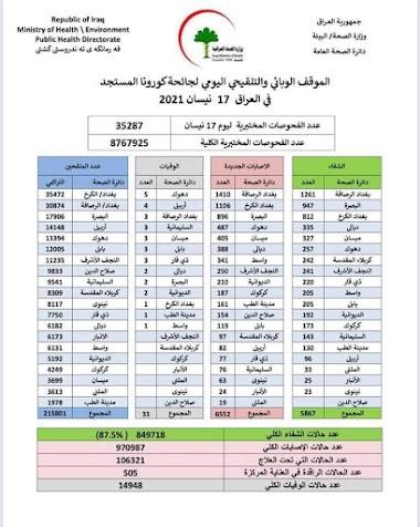 الموقف الوبائي والتلقيحي اليومي لجائحة كورونا في العراق ليوم السبت الموافق ١٧ نيسان ٢٠٢١