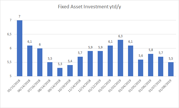 china fixed asset investments